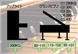 ピアノ荷重